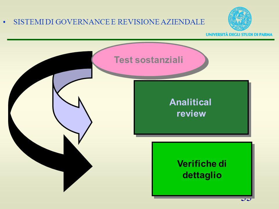 Test sostanziali Analitical review Verifiche di dettaglio