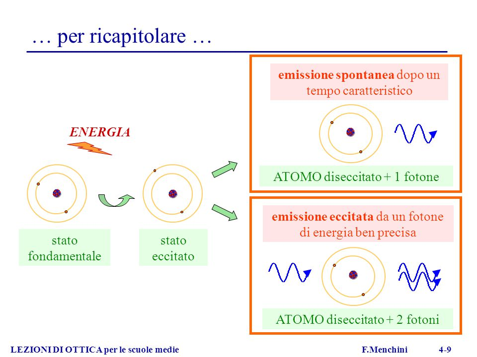 … per ricapitolare … ATOMO diseccitato + 1 fotone