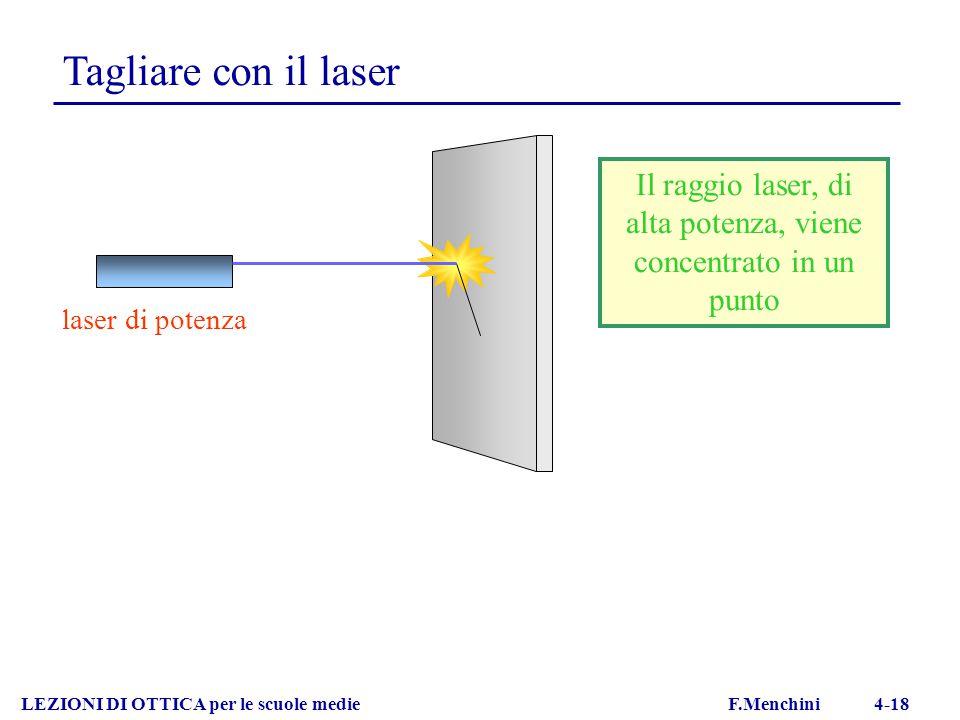 Il raggio laser, di alta potenza, viene concentrato in un punto