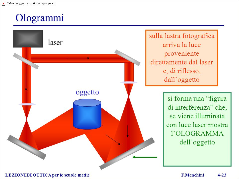 Ologrammi laser oggetto