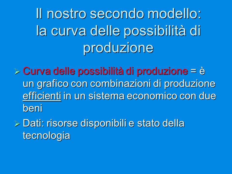 Il nostro secondo modello: la curva delle possibilità di produzione