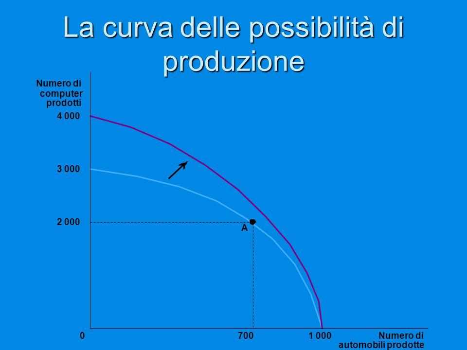 La curva delle possibilità di produzione