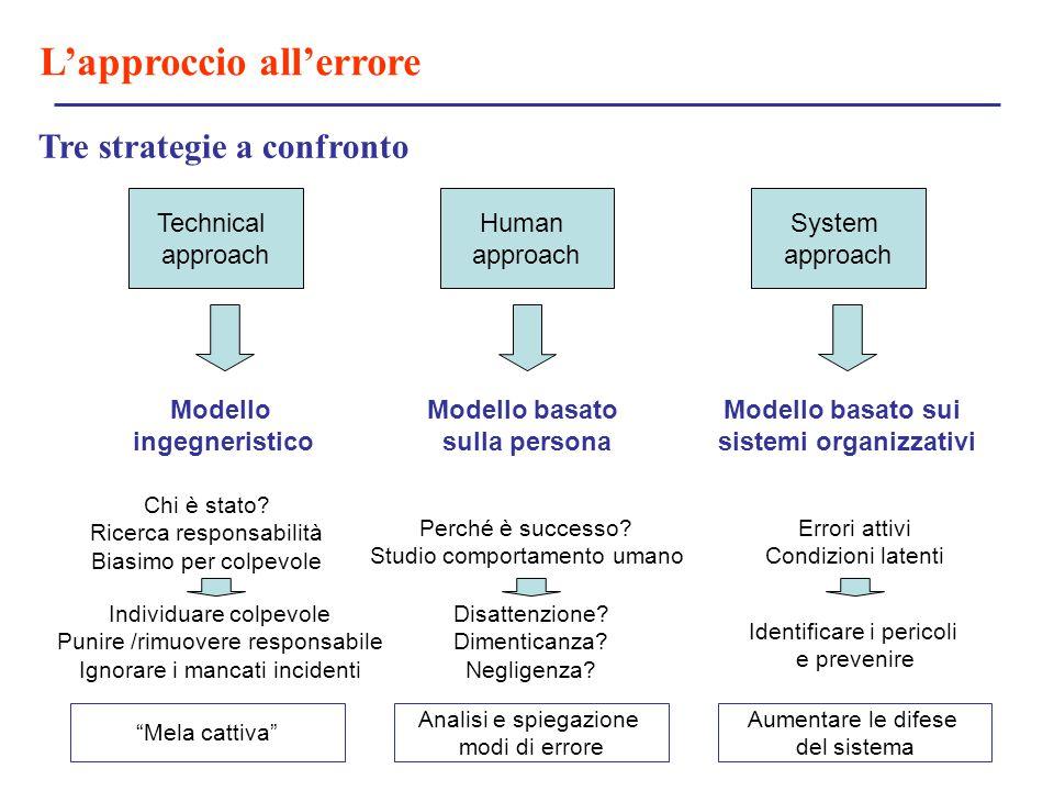 Tre strategie a confronto sistemi organizzativi