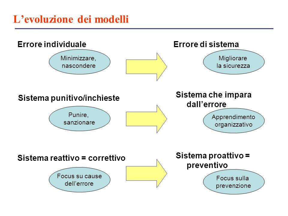 L'evoluzione dei modelli