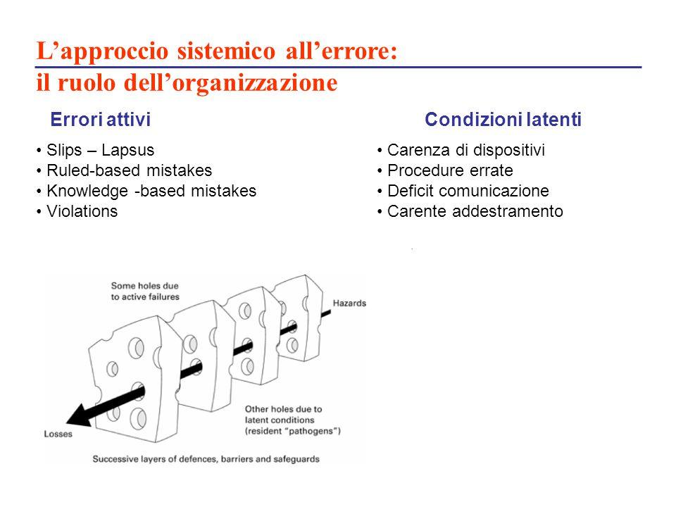 L'approccio sistemico all'errore: il ruolo dell'organizzazione
