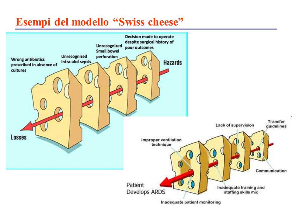 Esempi del modello Swiss cheese