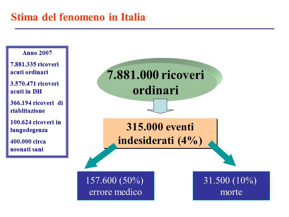 315.000 eventi indesiderati (4%)