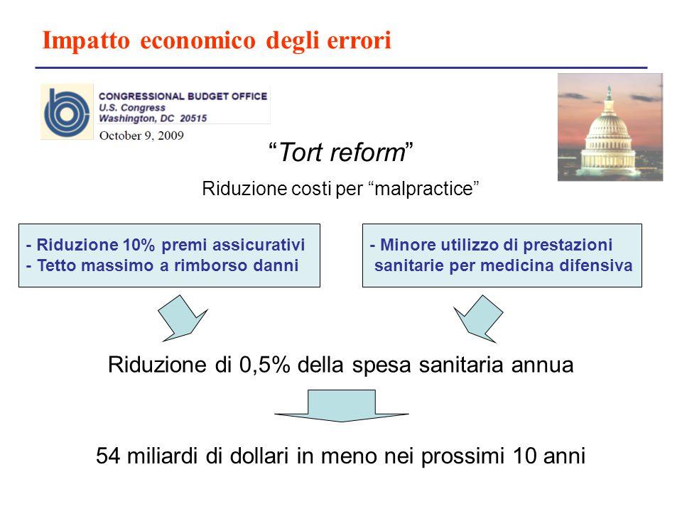Impatto economico degli errori