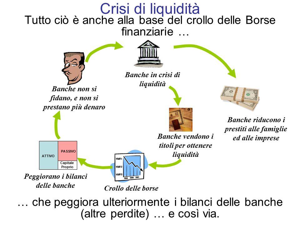 Crisi di liquidità Tutto ciò è anche alla base del crollo delle Borse finanziarie … Banche in crisi di liquidità.