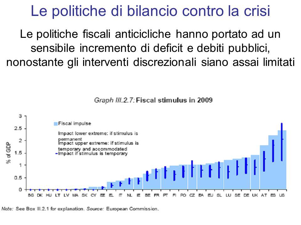 Le politiche di bilancio contro la crisi