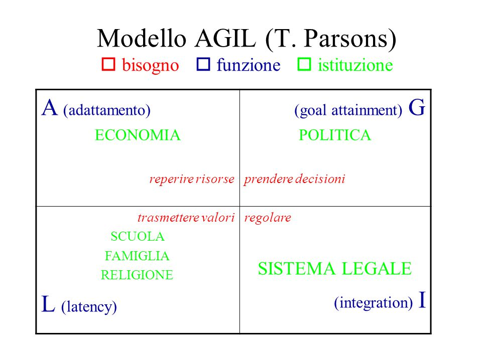 Modello AGIL (T. Parsons)  bisogno  funzione  istituzione