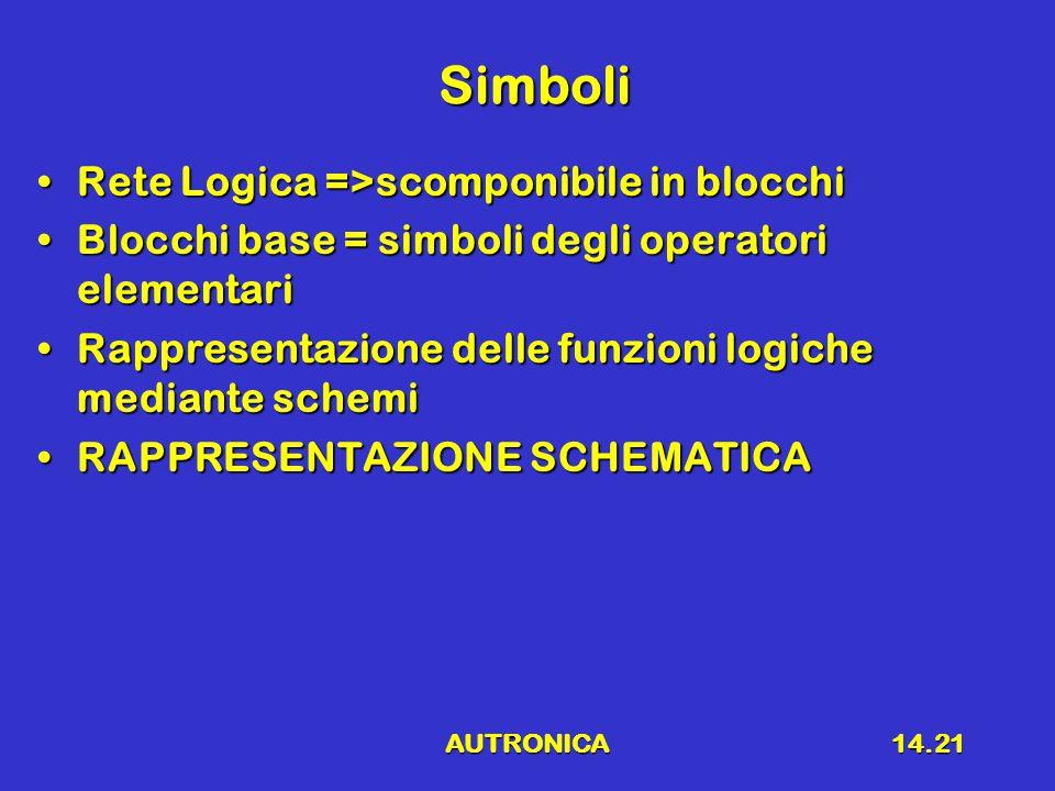 Simboli Rete Logica =>scomponibile in blocchi