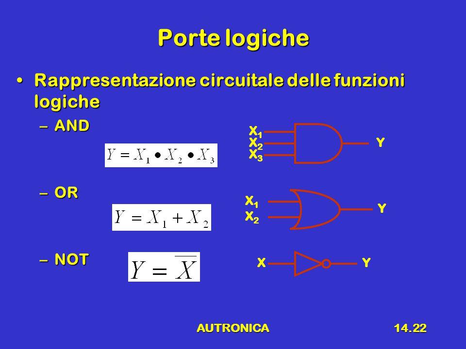 Porte logiche Rappresentazione circuitale delle funzioni logiche AND