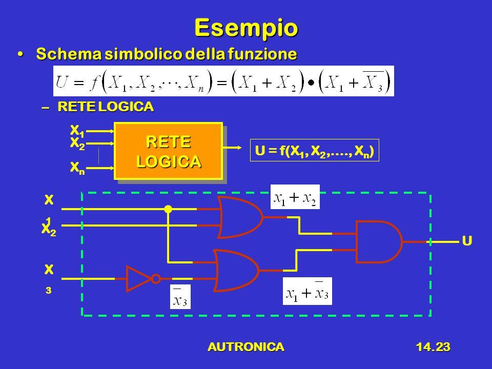 Esempio Schema simbolico della funzione RETE LOGICA RETE LOGICA X1 X2