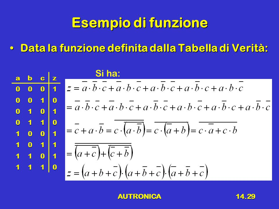 Esempio di funzione Data la funzione definita dalla Tabella di Verità: