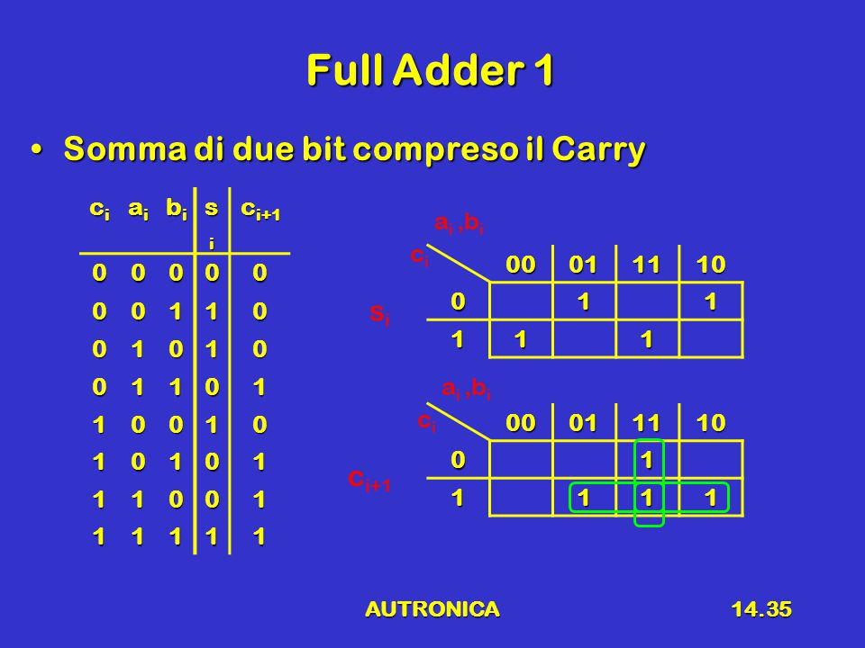 Full Adder 1 Somma di due bit compreso il Carry si ci+1 ci ai bi si
