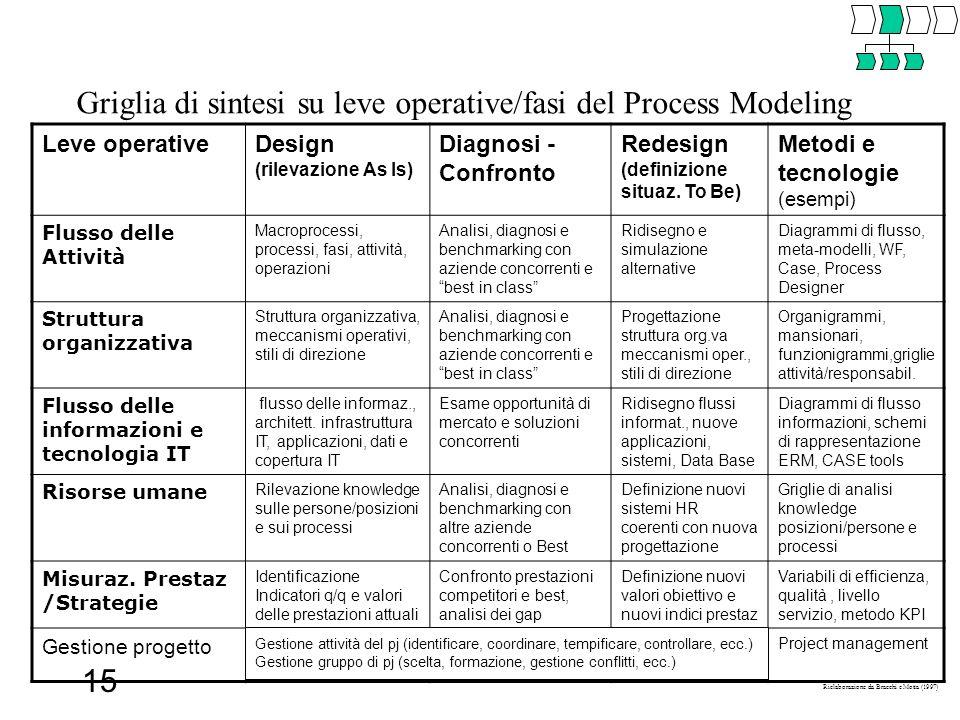 Griglia di sintesi su leve operative/fasi del Process Modeling