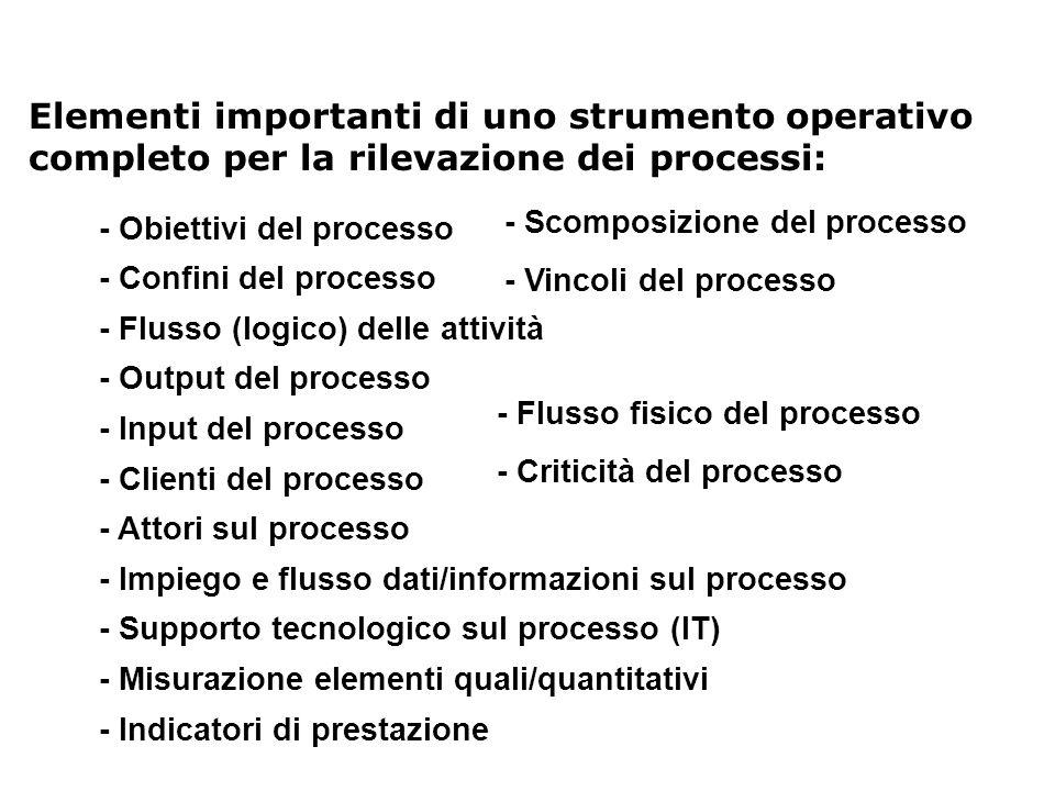 Elementi importanti di uno strumento operativo completo per la rilevazione dei processi: