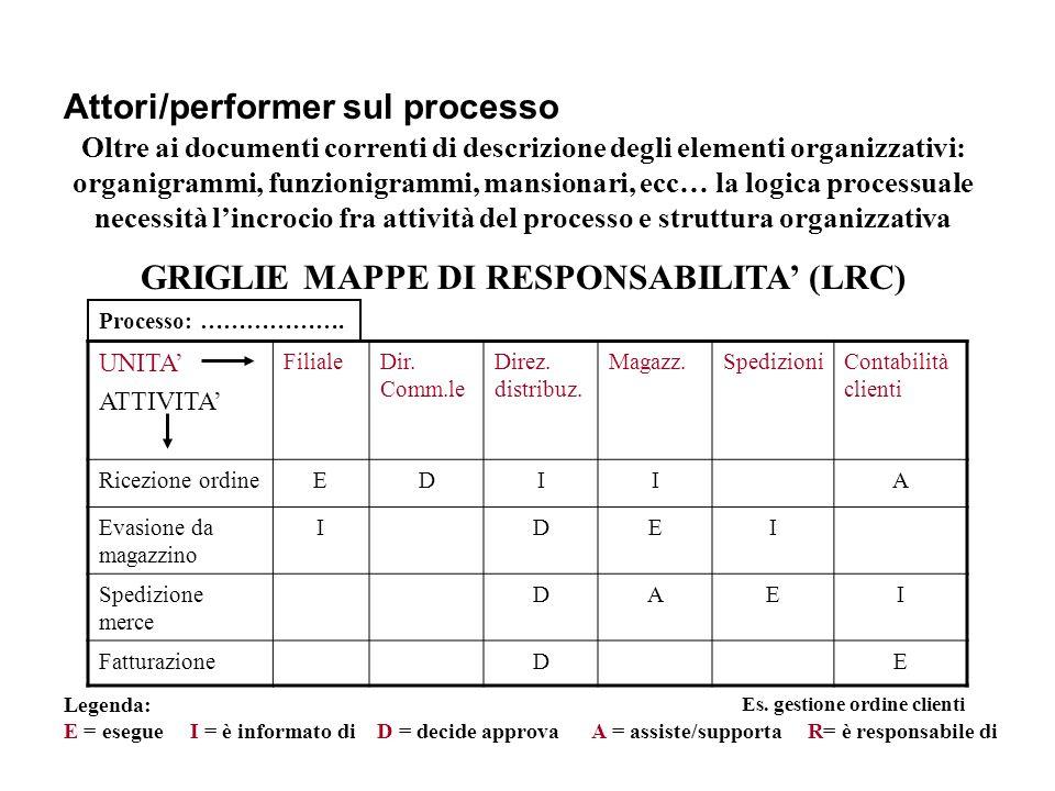 GRIGLIE MAPPE DI RESPONSABILITA' (LRC) Es. gestione ordine clienti