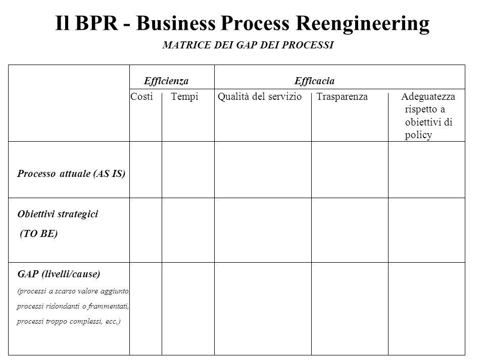 Il BPR - Business Process Reengineering