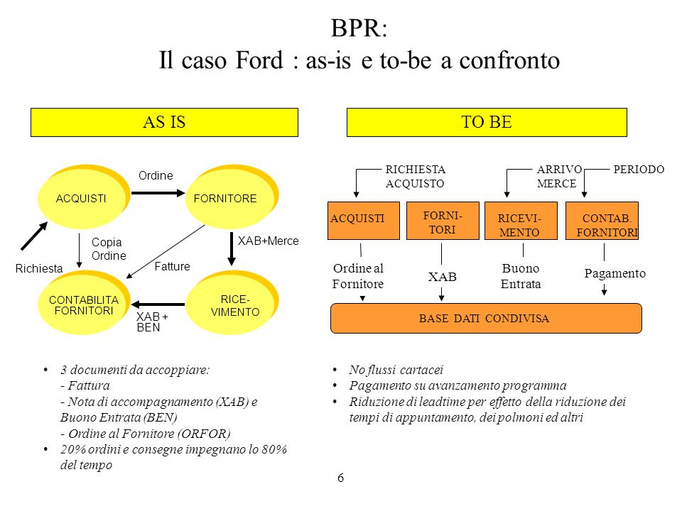 BPR: Il caso Ford : as-is e to-be a confronto