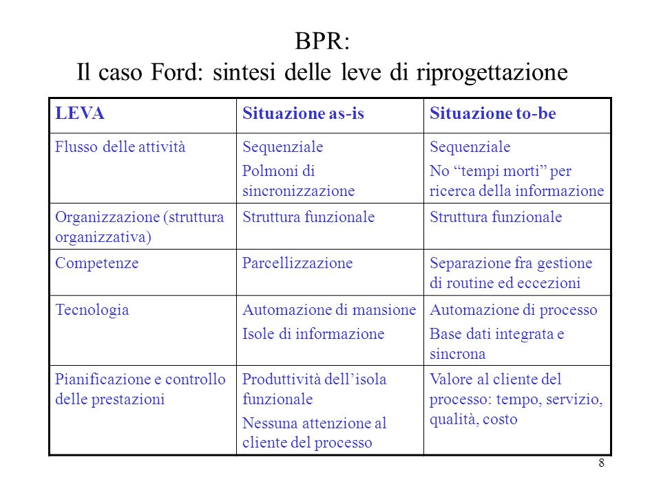 BPR: Il caso Ford: sintesi delle leve di riprogettazione
