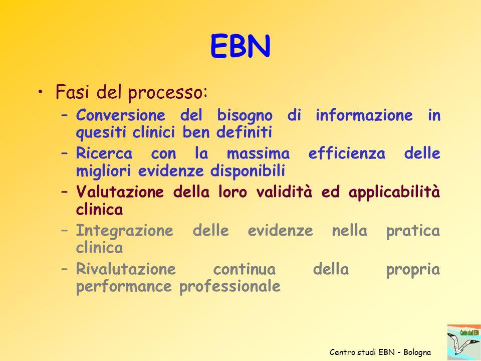 EBN Fasi del processo: Conversione del bisogno di informazione in quesiti clinici ben definiti.