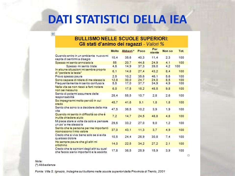 DATI STATISTICI DELLA IEA
