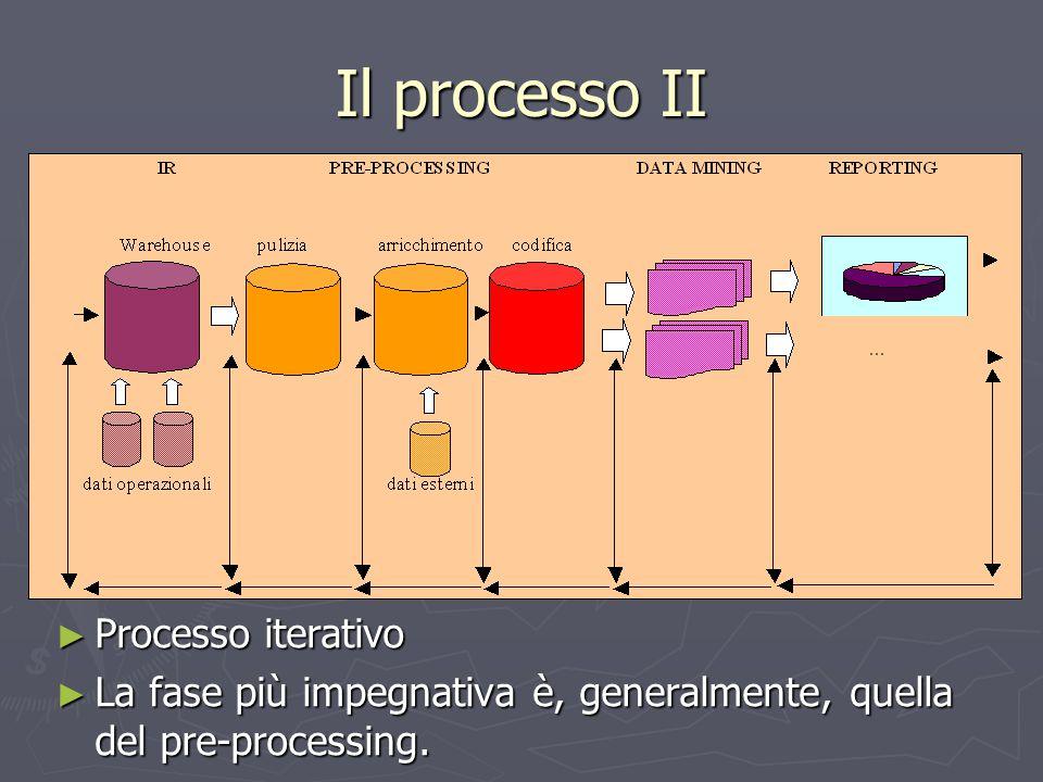 Il processo II Processo iterativo