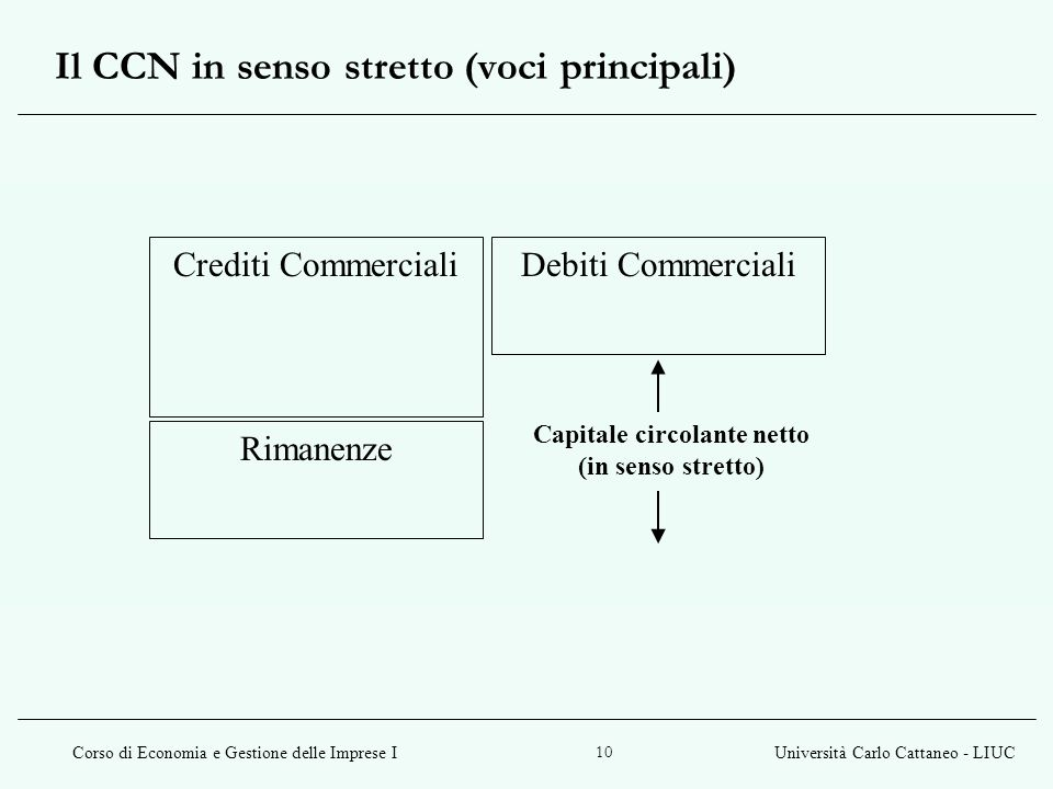 Il CCN in senso stretto (voci principali)