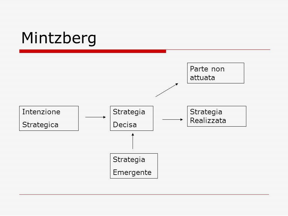 Mintzberg Parte non attuata Intenzione Strategica Strategia Decisa