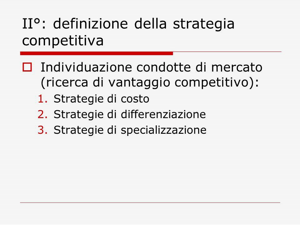 II°: definizione della strategia competitiva