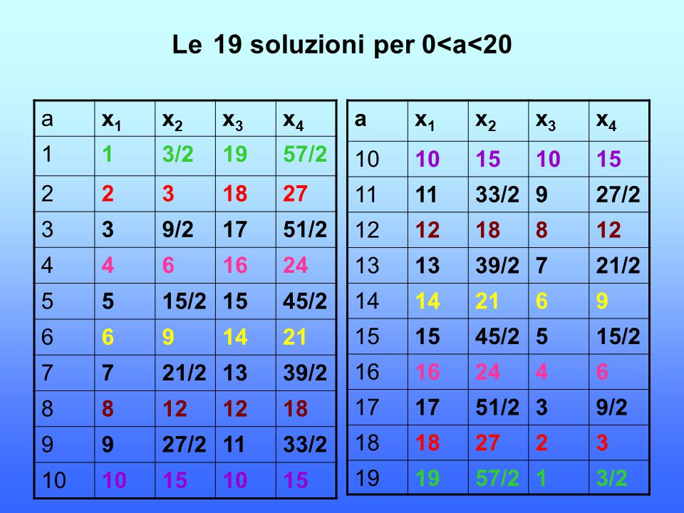 Le 19 soluzioni per 0<a<20