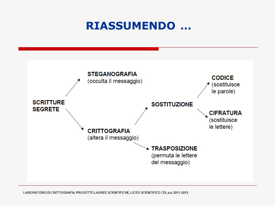 RIASSUMENDO … LABORATORIO DI CRITTOGRAFIA, PROGETTO LAUREE SCIENTIFICHE, LICEO SCIENTIFICO CEI, a.a.