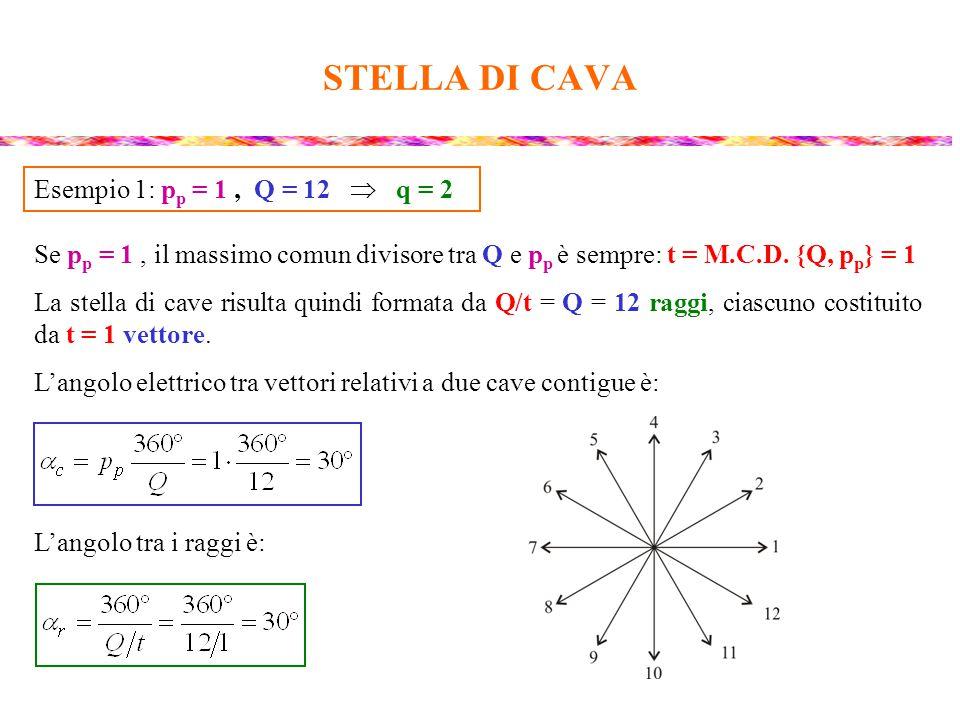 STELLA DI CAVA Esempio 1: pp = 1 , Q = 12  q = 2