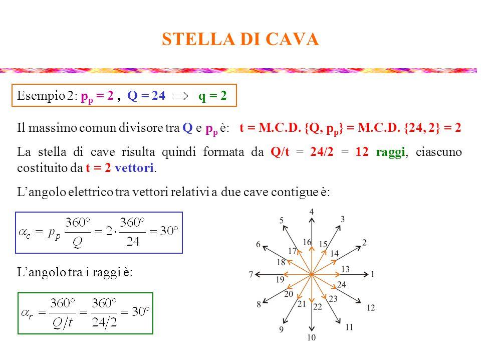STELLA DI CAVA Esempio 2: pp = 2 , Q = 24  q = 2