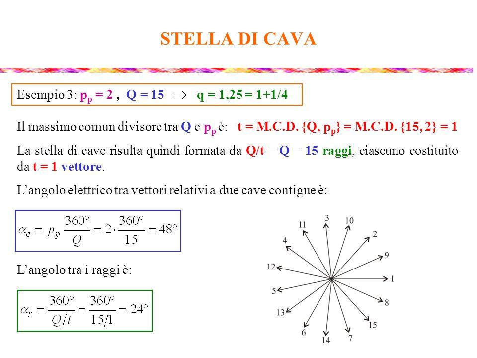 STELLA DI CAVA Esempio 3: pp = 2 , Q = 15  q = 1,25 = 1+1/4