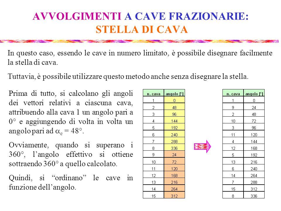 AVVOLGIMENTI A CAVE FRAZIONARIE: STELLA DI CAVA