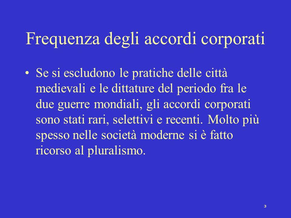 Frequenza degli accordi corporati