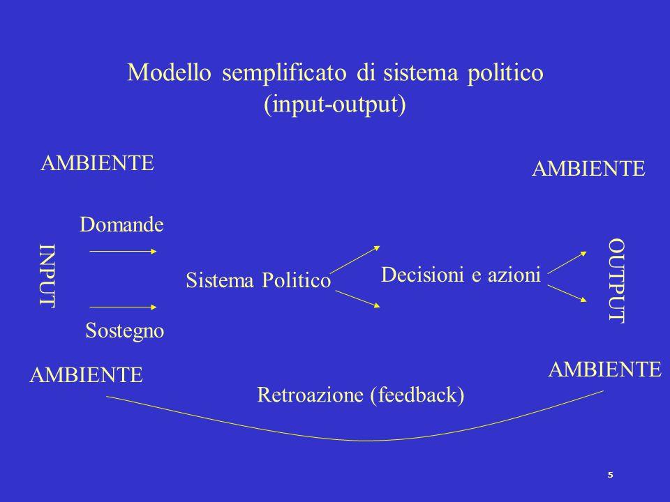 Modello semplificato di sistema politico (input-output)