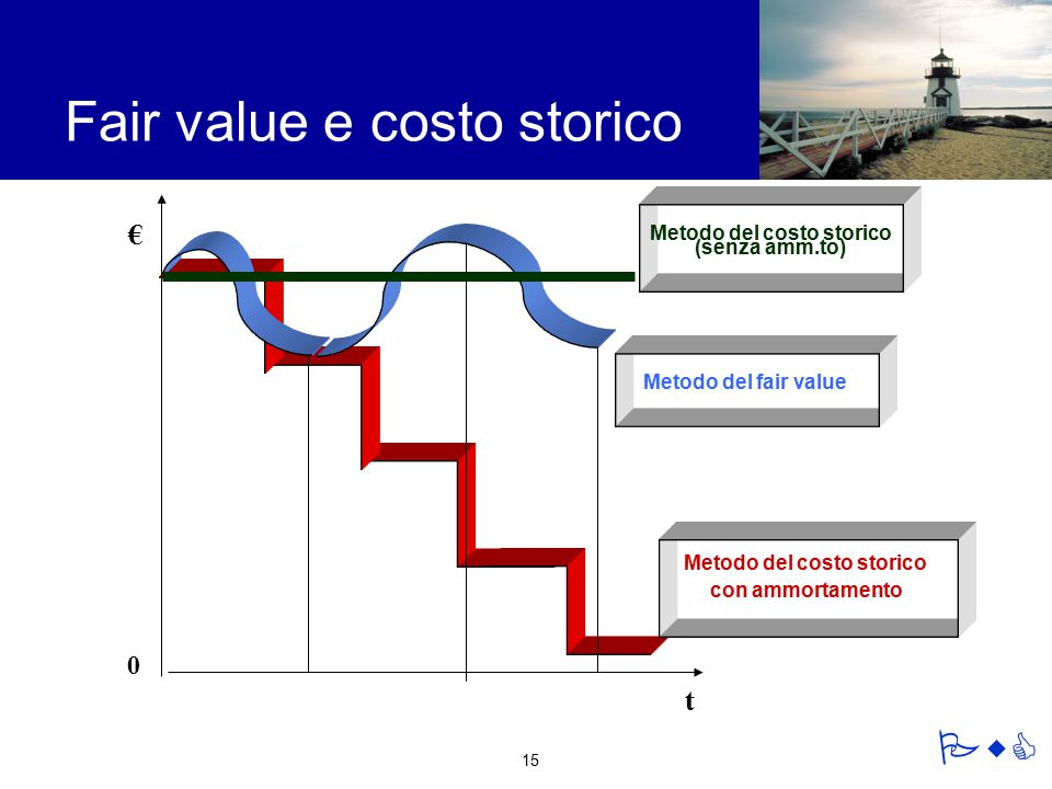 Metodo del costo storico (senza amm.to) Metodo del costo storico