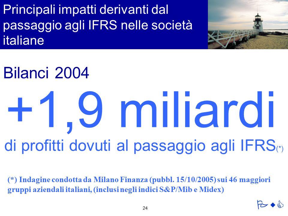 Principali impatti derivanti dal passaggio agli IFRS nelle società italiane