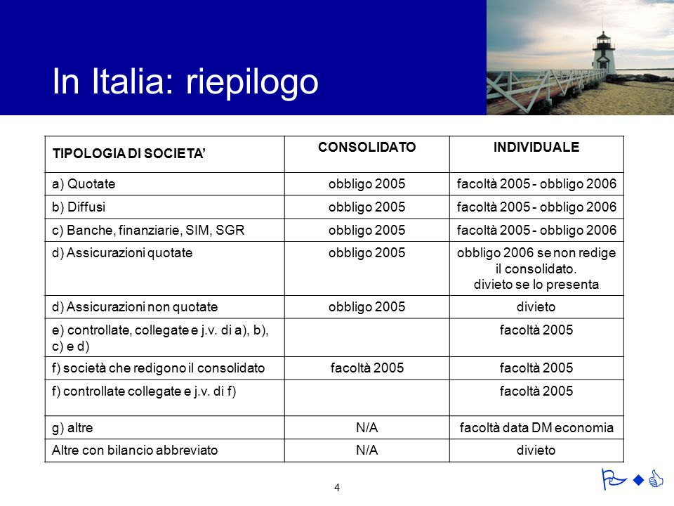 In Italia: riepilogo TIPOLOGIA DI SOCIETA' CONSOLIDATO INDIVIDUALE