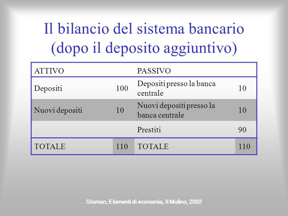 Il bilancio del sistema bancario (dopo il deposito aggiuntivo)
