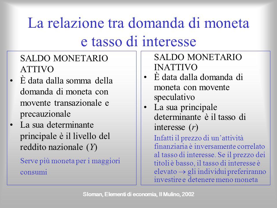 La relazione tra domanda di moneta e tasso di interesse