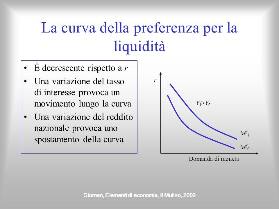 La curva della preferenza per la liquidità