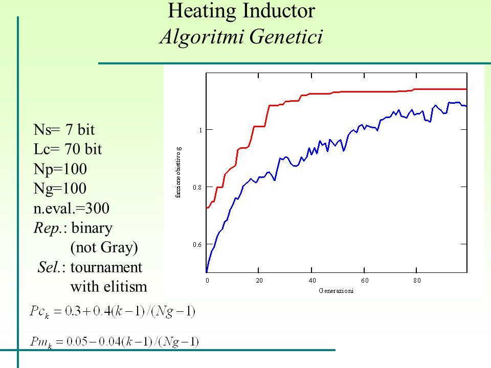 Heating Inductor Algoritmi Genetici