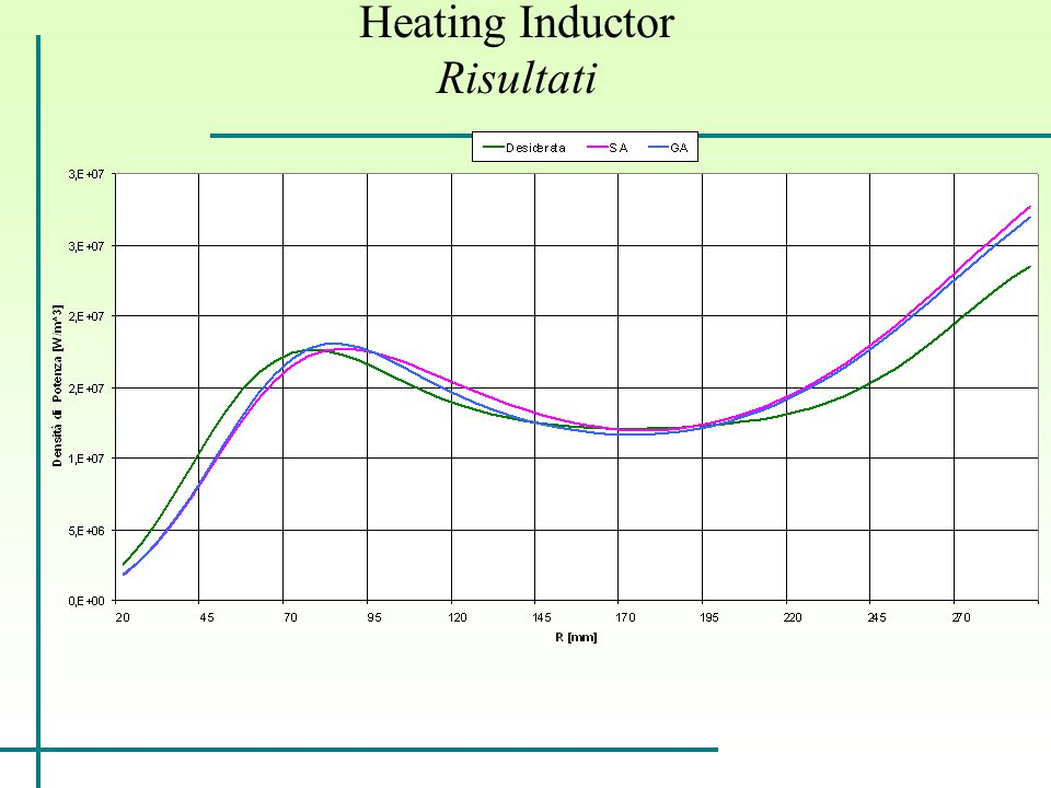 Heating Inductor Risultati