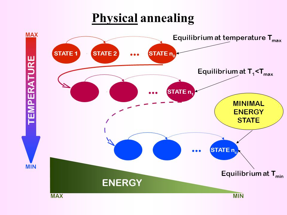 Physical annealing ... ... ... ENERGY Equilibrium at temperature Tmax
