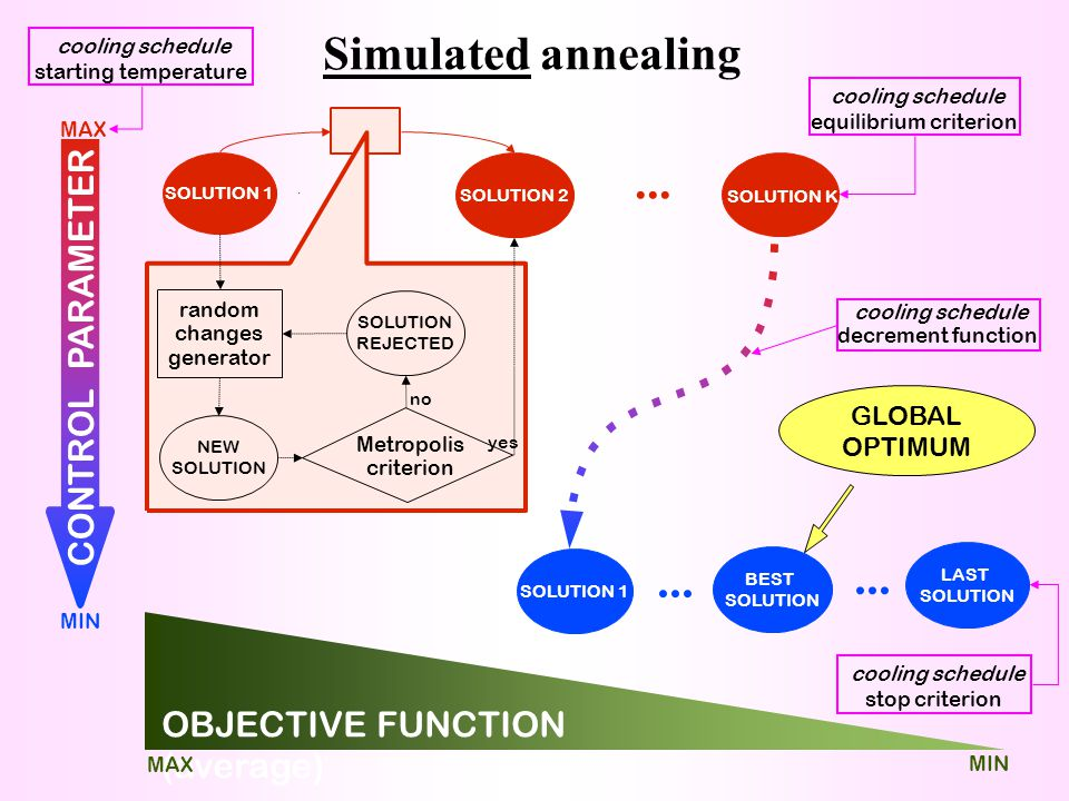 Simulated annealing ... ... ... CONTROL PARAMETER
